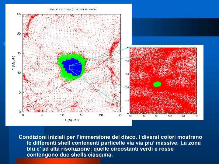 Condizioni iniziali per l'immersione del disco. I diversi colori mostrano le differenti shell contenenti particelle via via piu' massive. La zona blu e' ad alta risoluzione; quelle circostanti verdi e rosse contengono due shells ciascuna.