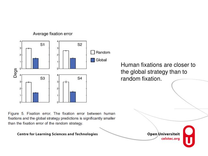 Human fixations are closer to the global strategy than to random fixation.