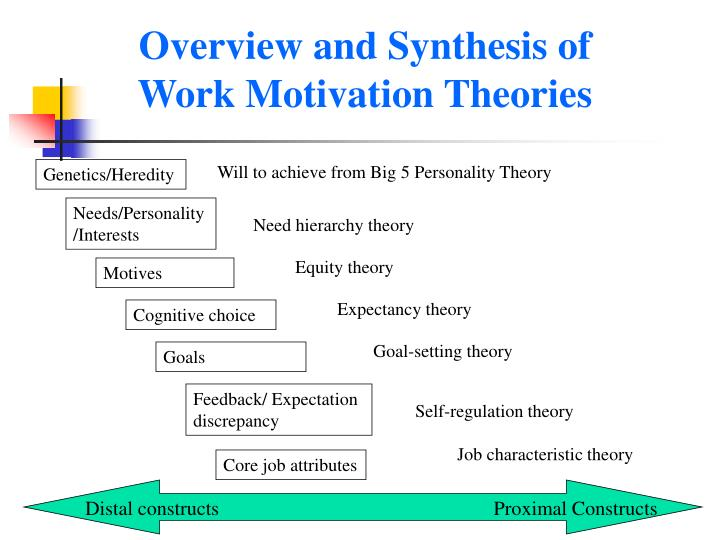 Overview and Synthesis of Work Motivation Theories