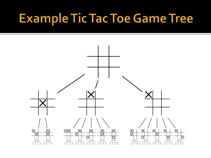 how to create a tic tac toe game in powerpoint