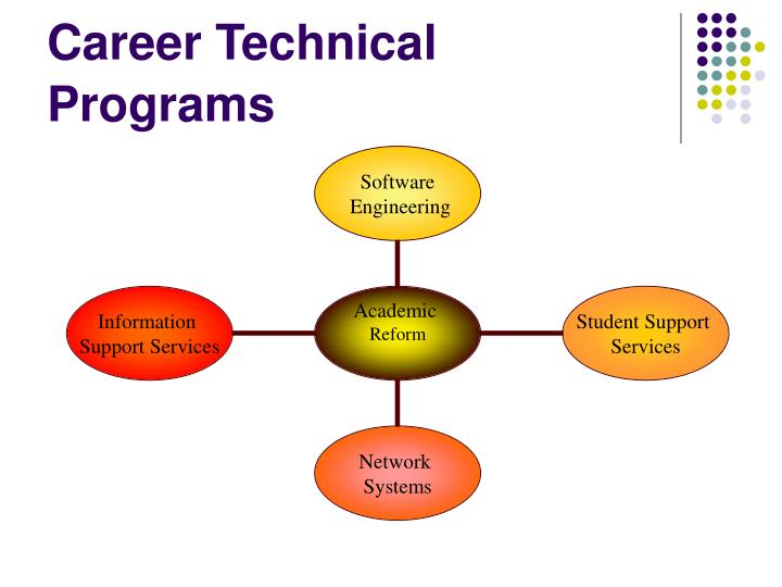 Career Technical Programs