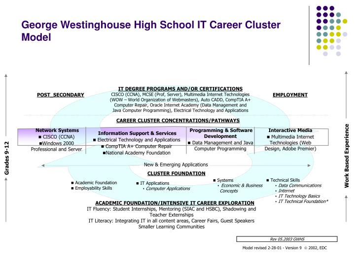 George westinghouse high school it career cluster model