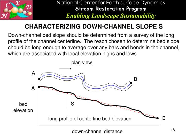 CHARACTERIZING DOWN-CHANNEL SLOPE S