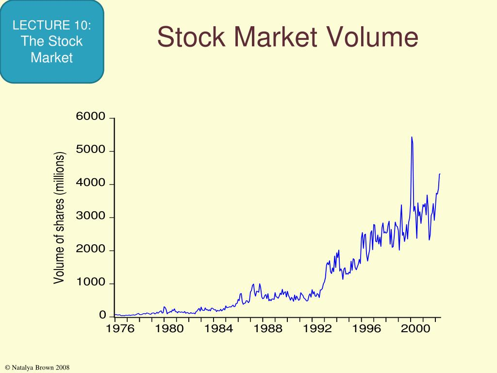 Stock Market Volume