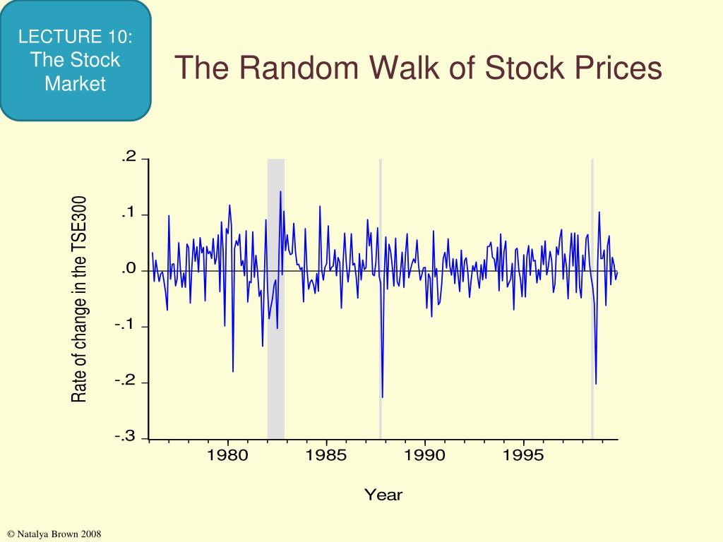 The Random Walk of Stock Prices