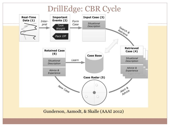 DrillEdge: CBR Cycle