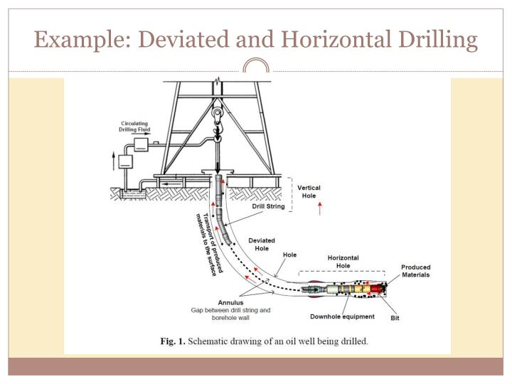 Example: Deviated and Horizontal Drilling