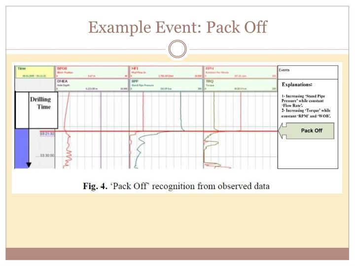 Example Event: Pack Off