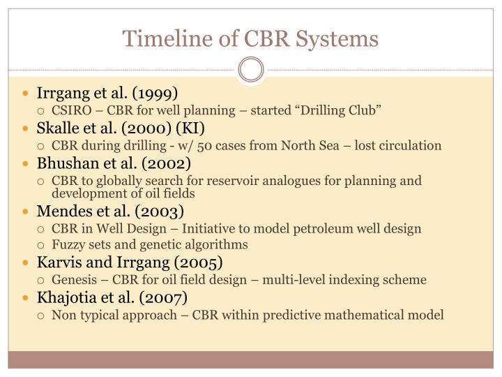 Timeline of CBR Systems