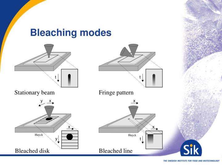 Bleaching modes