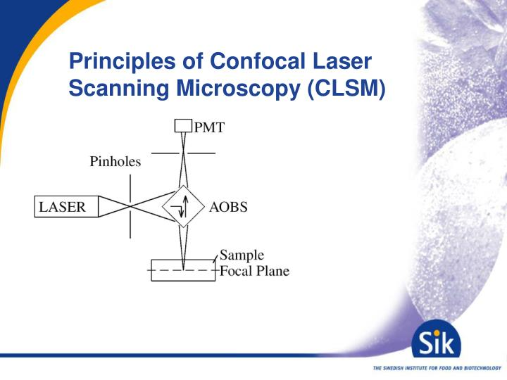 Principles of Confocal Laser Scanning Microscopy (CLSM)