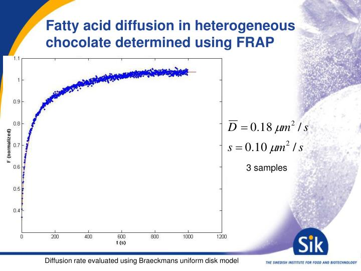Fatty acid diffusion in heterogeneous chocolate determined using FRAP