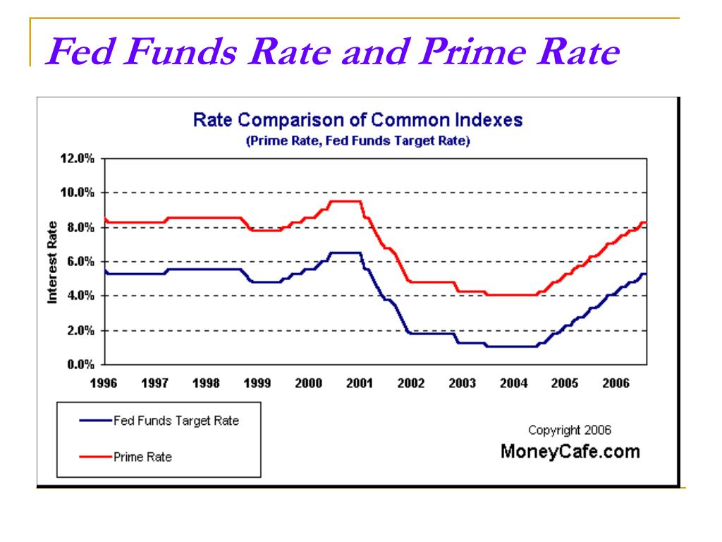 Fed Funds Rate and Prime Rate