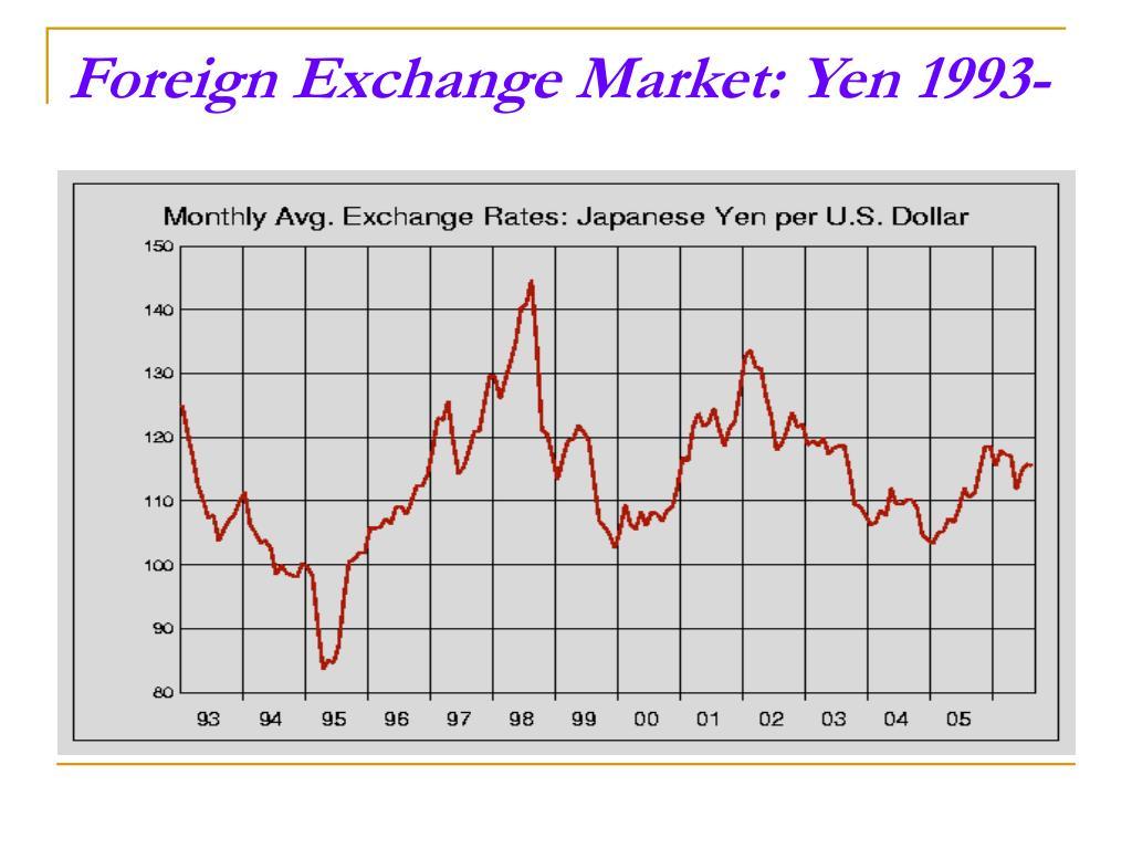 Foreign Exchange Market: Yen 1993-