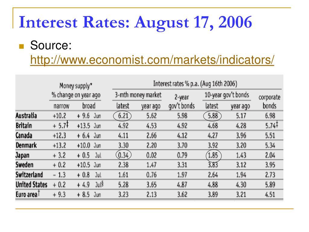 Interest Rates: August 17, 2006