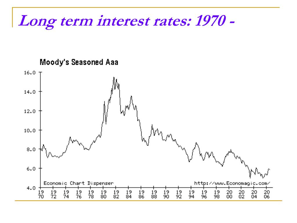 Long term interest rates: 1970 -