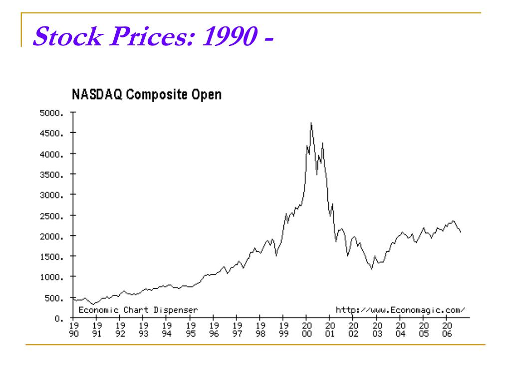 Stock Prices: 1990 -