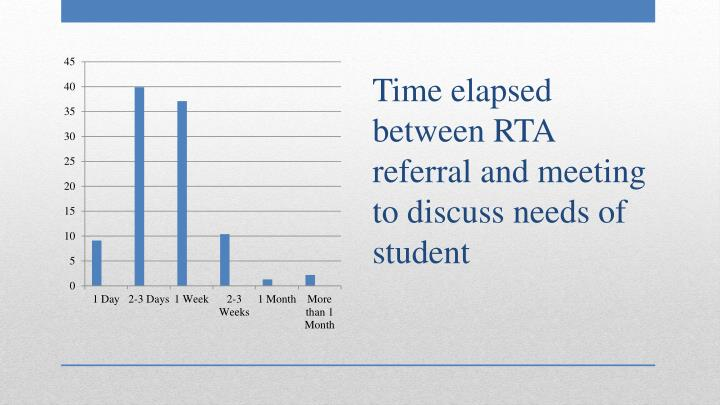 Time elapsed between RTA referral and meeting to discuss needs of student