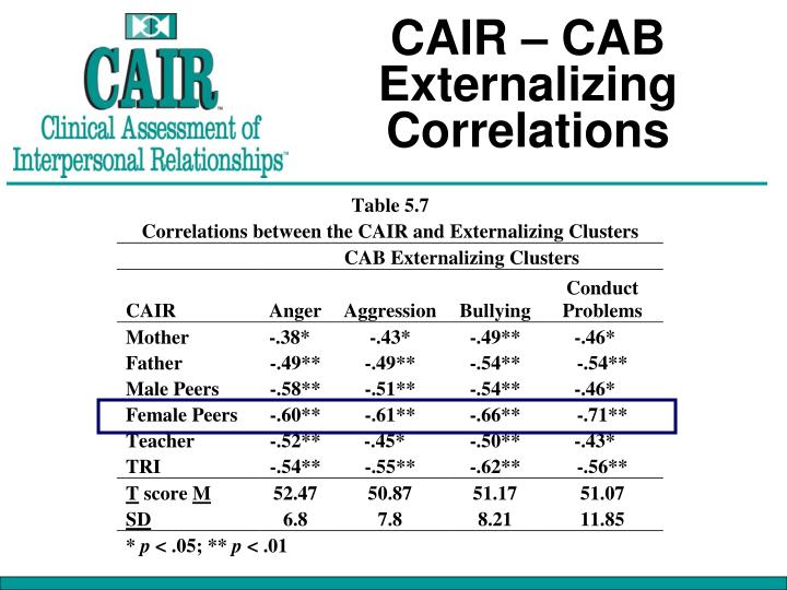 CAIR – CAB Externalizing Correlations