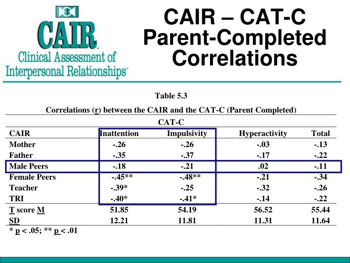 CAIR – CAT-C Parent-Completed Correlations