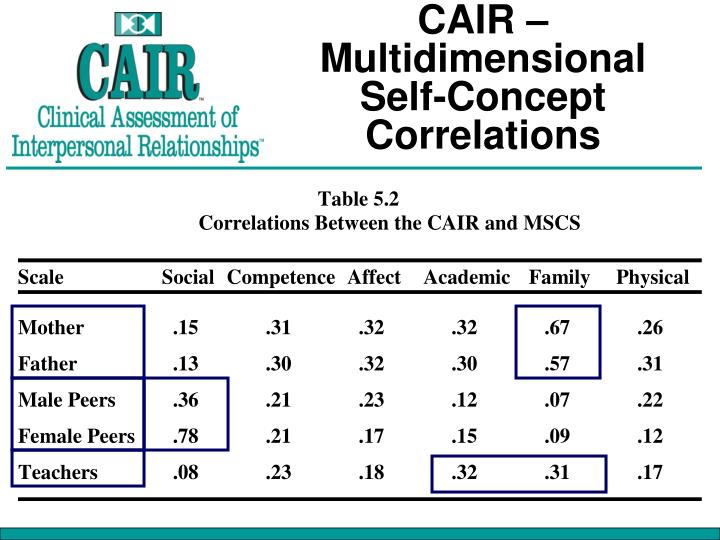 CAIR – Multidimensional Self-Concept Correlations
