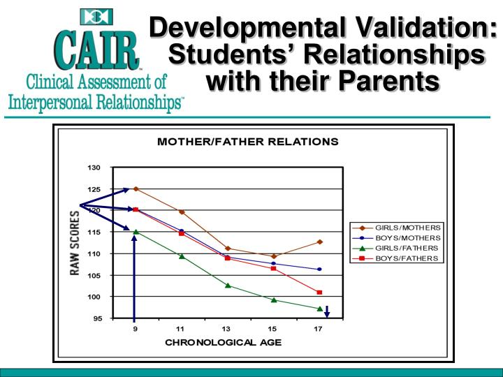 Developmental Validation: