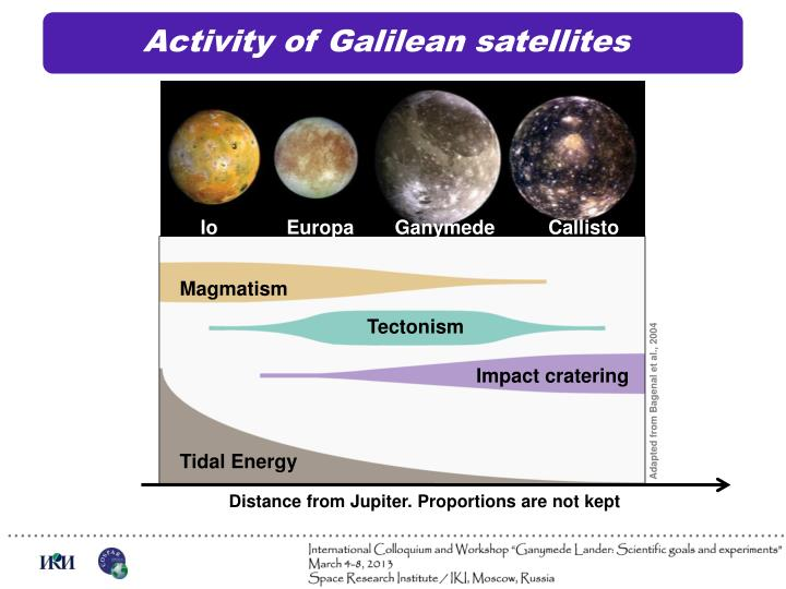Activity of Galilean satellites