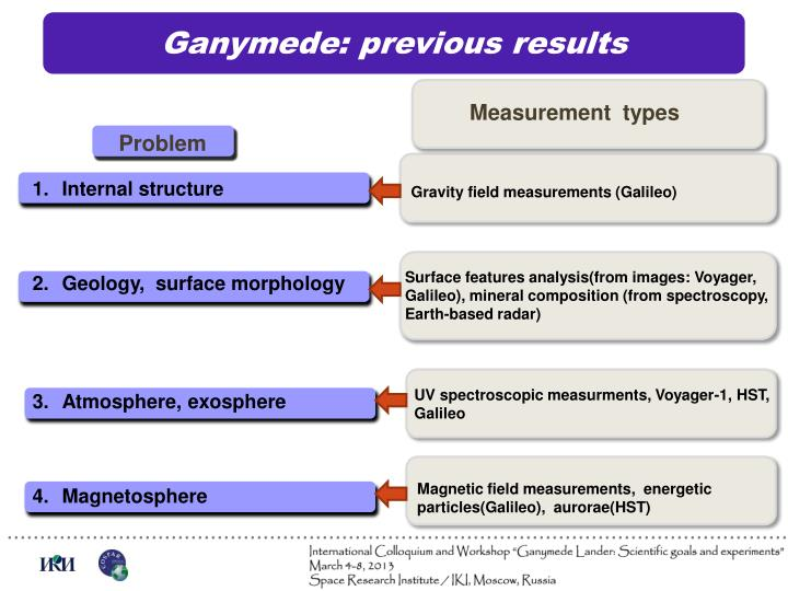 Ganymede: previous results