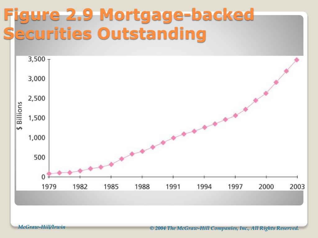 Figure 2.9 Mortgage-backed