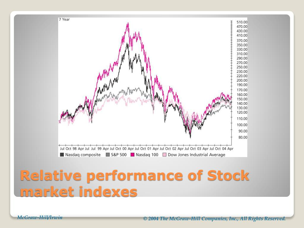 Relative performance of Stock market indexes