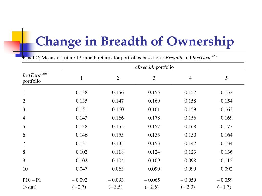 Change in Breadth of Ownership