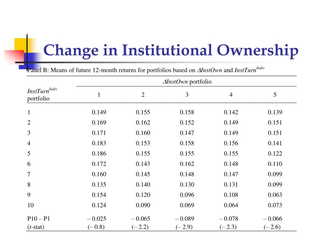 Change in Institutional Ownership