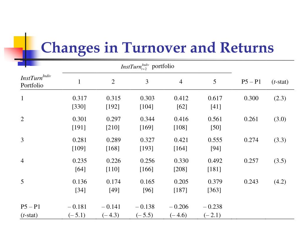 Changes in Turnover and Returns