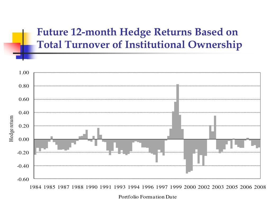 Future 12-month Hedge Returns Based on Total Turnover of Institutional Ownership