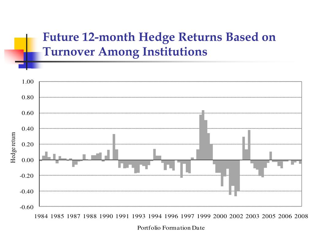 Future 12-month Hedge Returns Based on Turnover Among Institutions