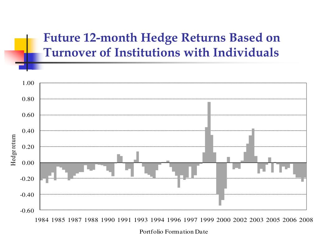Future 12-month Hedge Returns Based on Turnover of Institutions with Individuals