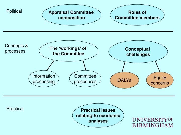 Appraisal Committee