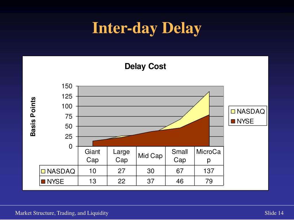 Inter-day Delay