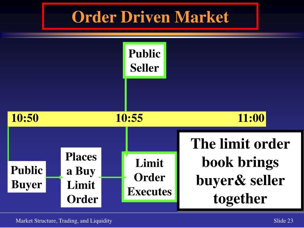 Order Driven Market