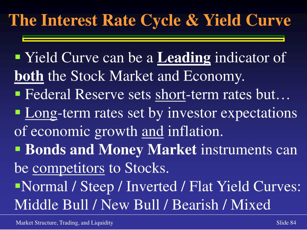 The Interest Rate Cycle & Yield Curve