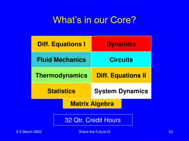 Diff. Equations I