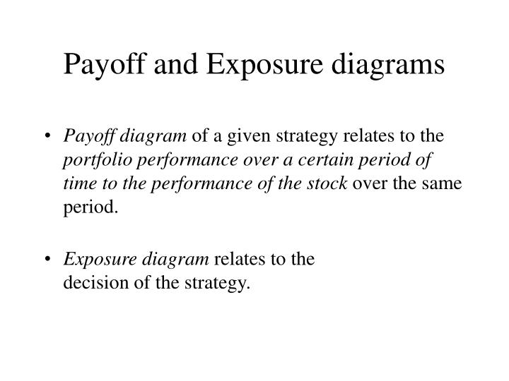 Payoff and exposure diagrams
