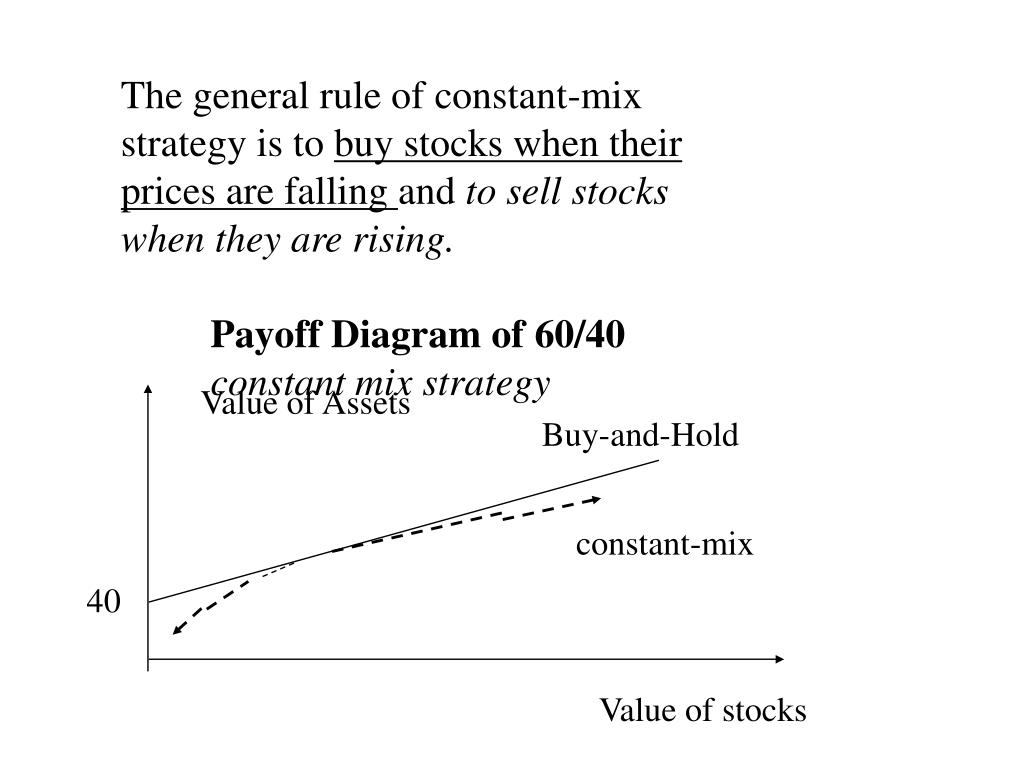 The general rule of constant-mix