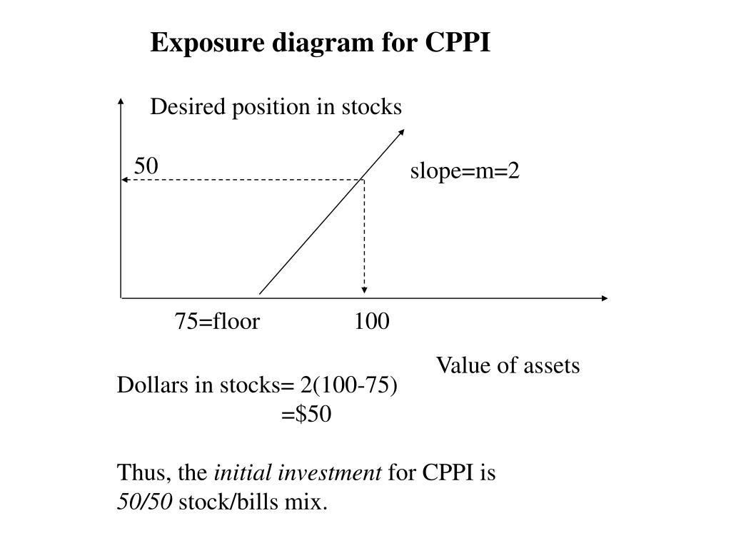 Exposure diagram for CPPI