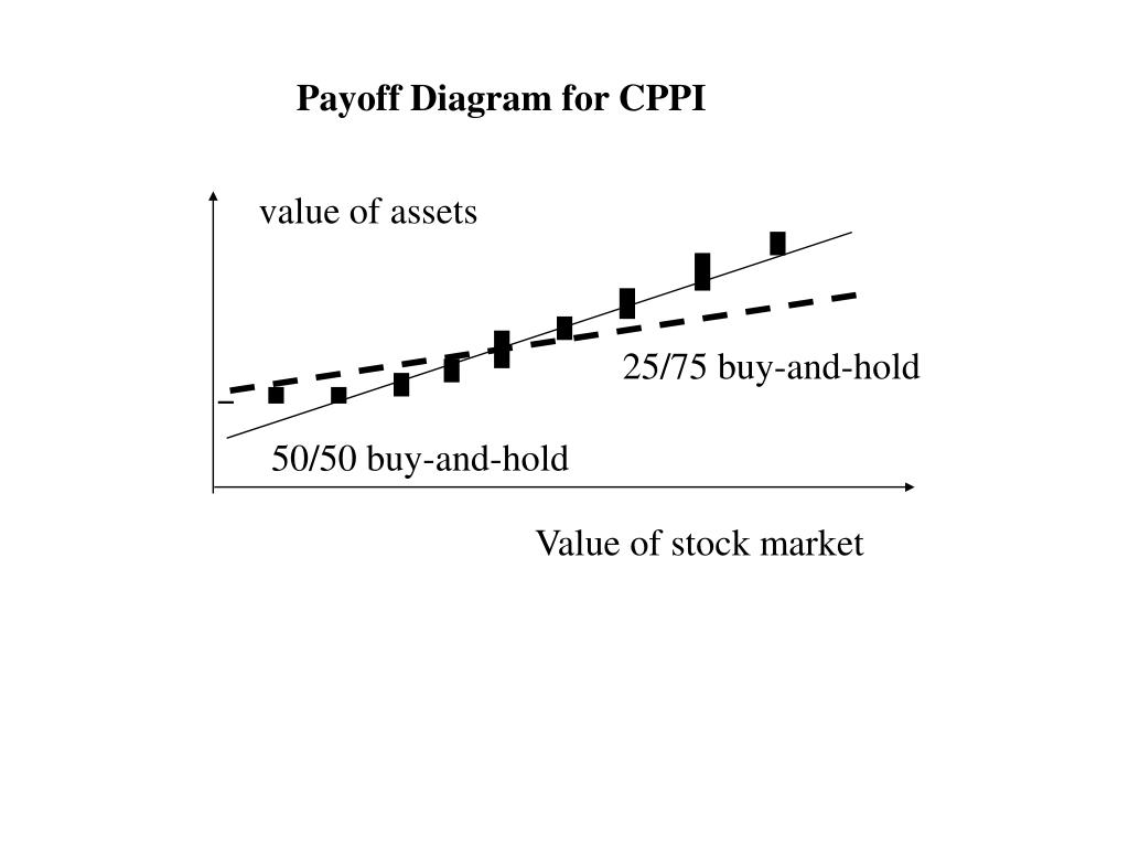 Payoff Diagram for CPPI