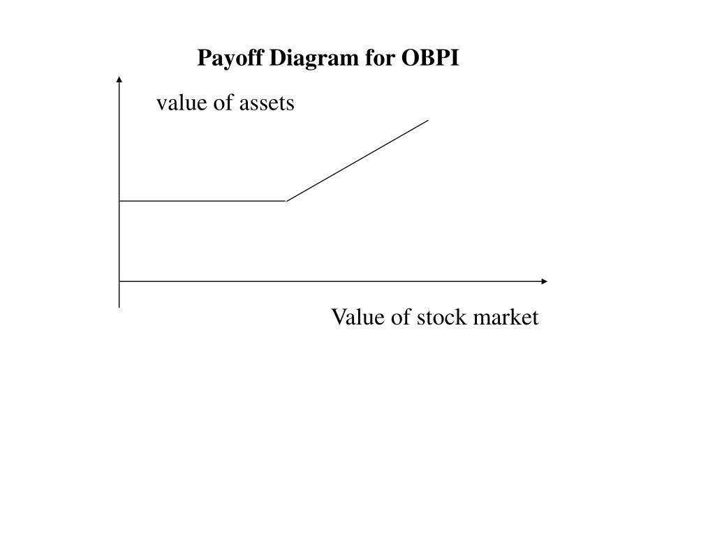 Payoff Diagram for OBPI