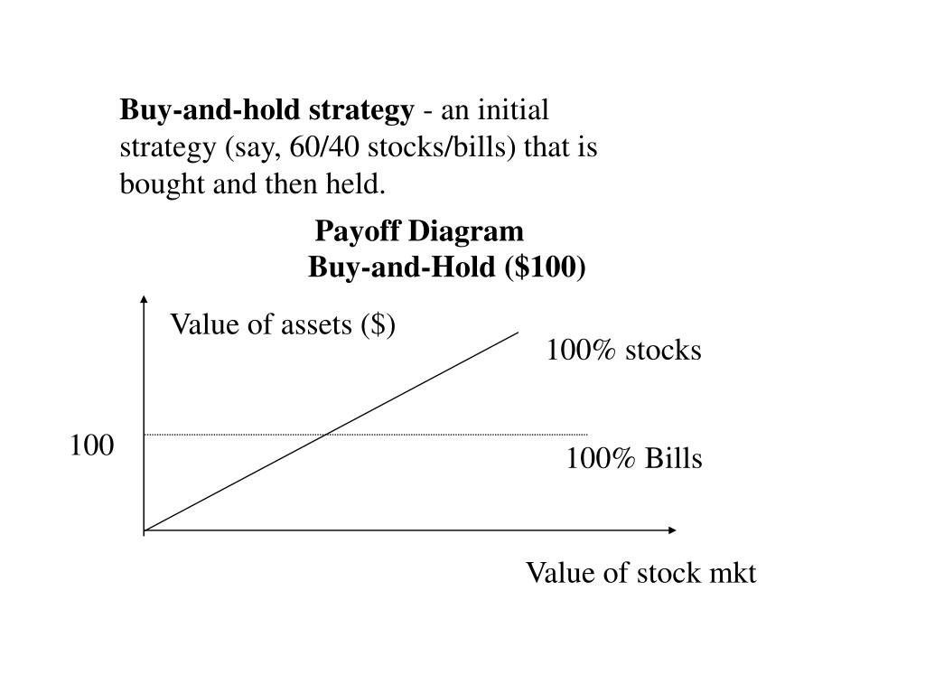 Buy-and-Hold ($100)