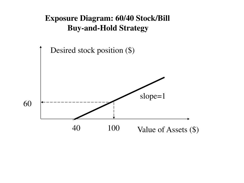 Exposure Diagram: 60/40 Stock/Bill