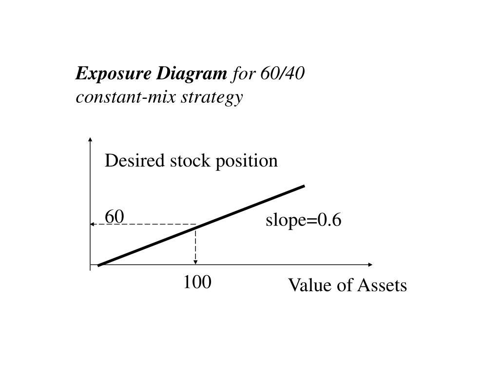 Exposure Diagram