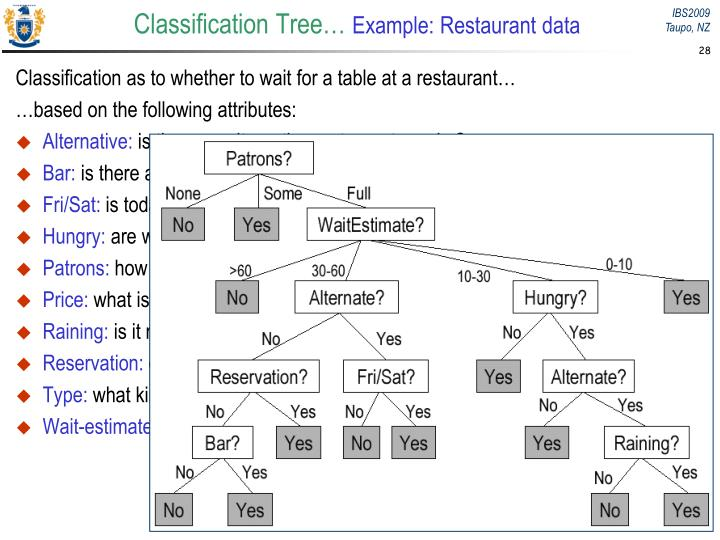 Classification Tree…